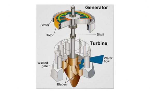 Diagram of a Water Turbine