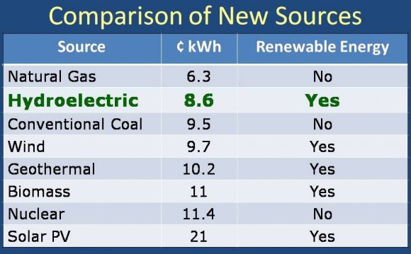 Comparison of new energy