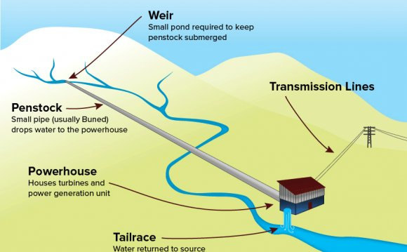 Run-of-River-Diagram