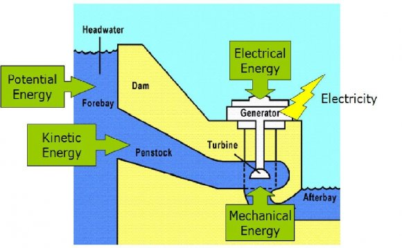 Of potential energy pe