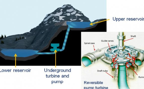 Hydropower Storage Solutions