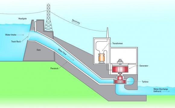 Hydro, Coal