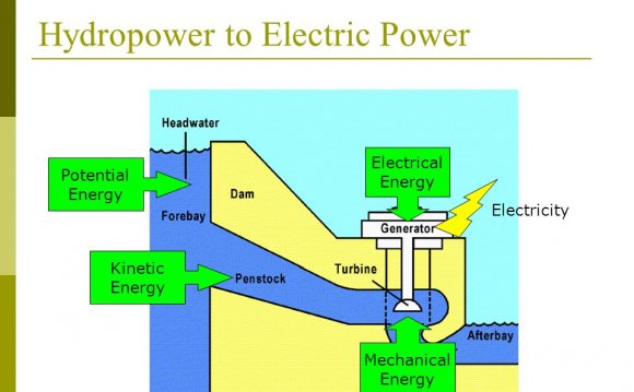 Overview about hydroelectric