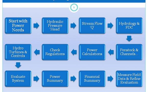 Small & Micro Hydropower