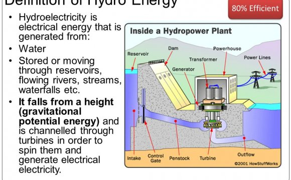 Hydropower Energy Definition Energy Etfs
