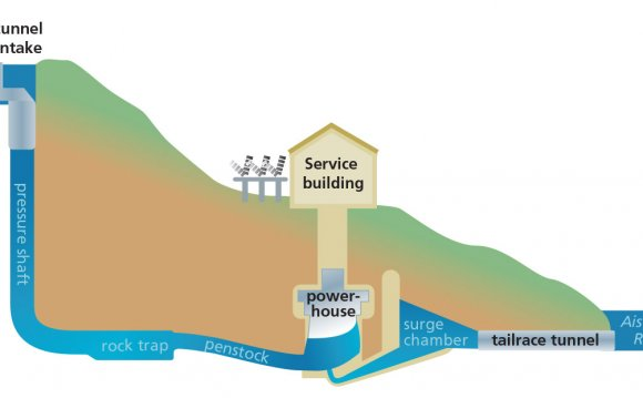 Hydro power plants meaning