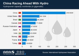 Asia Racing Ahead With Hydro