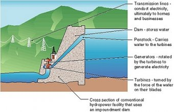 design showing a cross portion of an impoundment dam and hydropower plant. Transmission outlines conduct electricity to homes and businesses. Dam shops liquid. Penstock carries liquid to your turbines. Generators tend to be turned by the turbines to generate electricity. Turbines tend to be switched by the force associated with liquid on their blades.