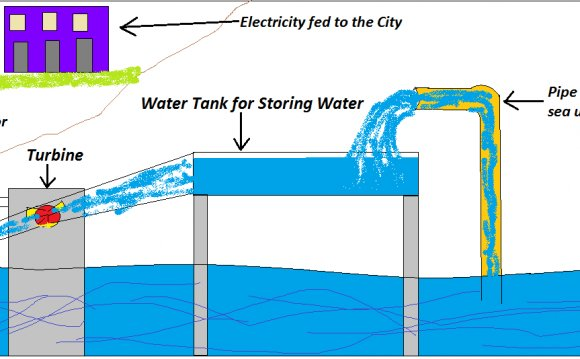 Electricity by water