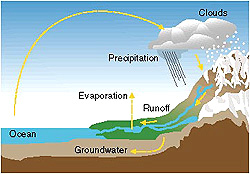 Energy and Power Science Project The water cycle