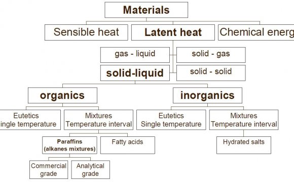 Advantages and disadvantages of thermal energy