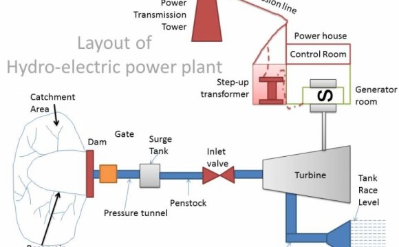 Block diagram of hydroelectric power plant / Hydropower | Hydroelectric Power Plant Schematic Diagram |  | Hydropower