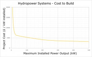 Hydropower system build price