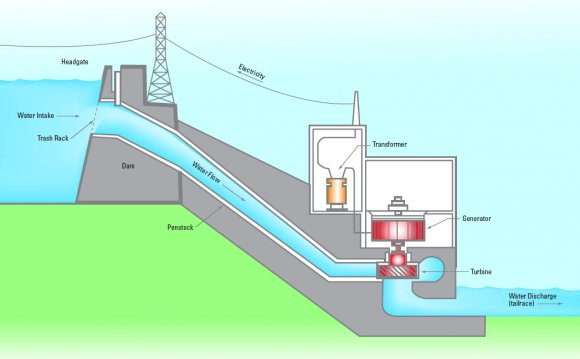Electricity produced by water power is ____