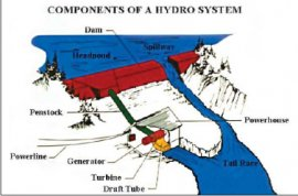 Hydrosystem Components