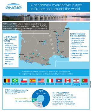INFOGRAPHIC - Hydropower player in France and across the term - ENGIE