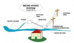 Micro Hydro System