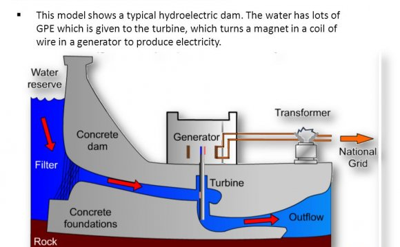 Hydroelectric power how does it work?