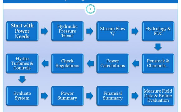 Process of hydroelectric power plants