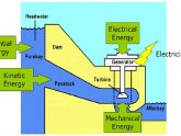 Hydroelectric energy Examples
