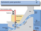 Hydroelectric power How it works