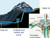 Pumped Hydro energy storage