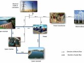 Pumped hydroelectric energy storage
