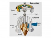 Water turbine diagram