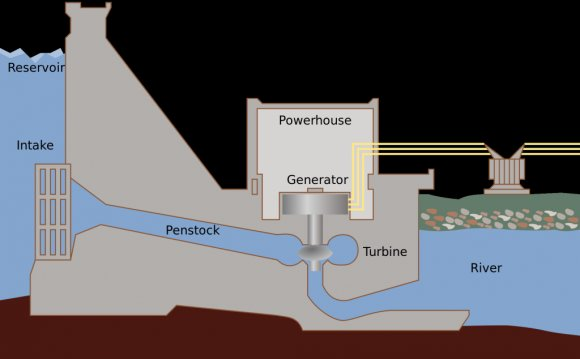 Types of hydroelectric power