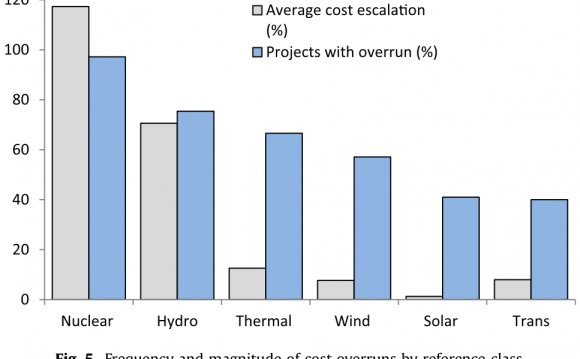 Cost of hydro power plants