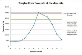 Yangtze River Flow Rate at TGD website